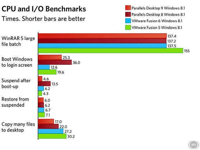 The latest virtualization showdown—Parallels Desktop 9 vs