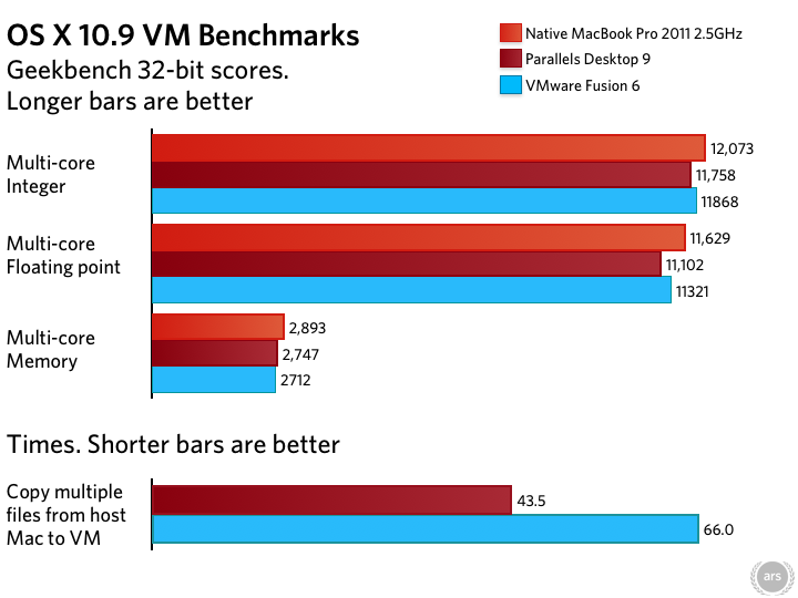 The latest virtualization showdown—Parallels Desktop 9 vs