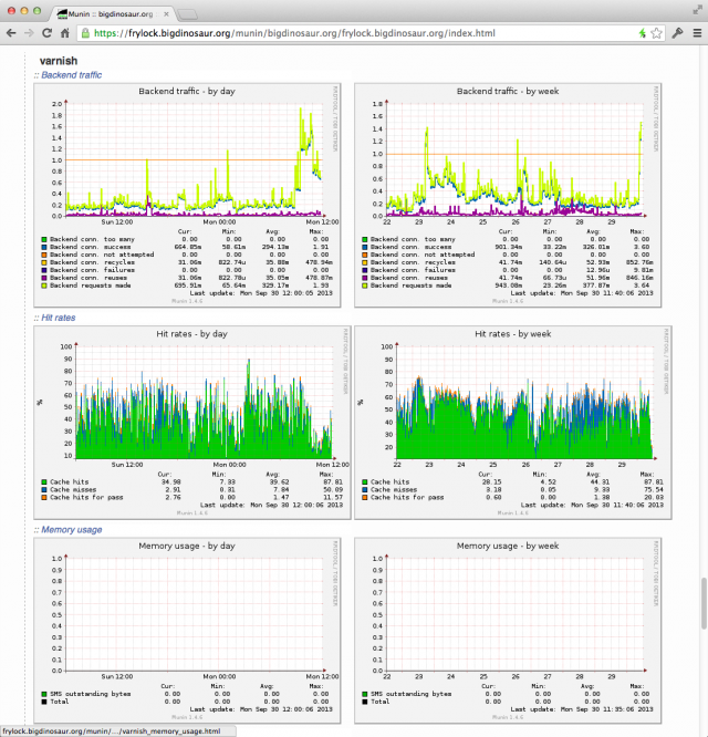 Munin also has various plug-in modules that let you monitor applications—here, for example, are some of the stats available for my Web server's Varnish cache.