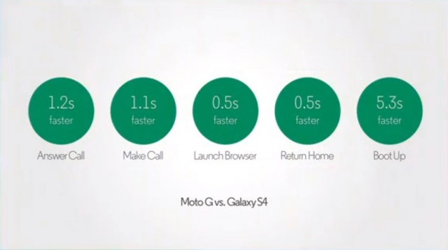 The Moto G is supposedly faster than the Galaxy S4.