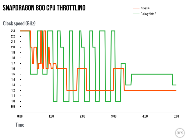 When benchmarks aren't enough: CPU performance in the Nexus 5   Ars