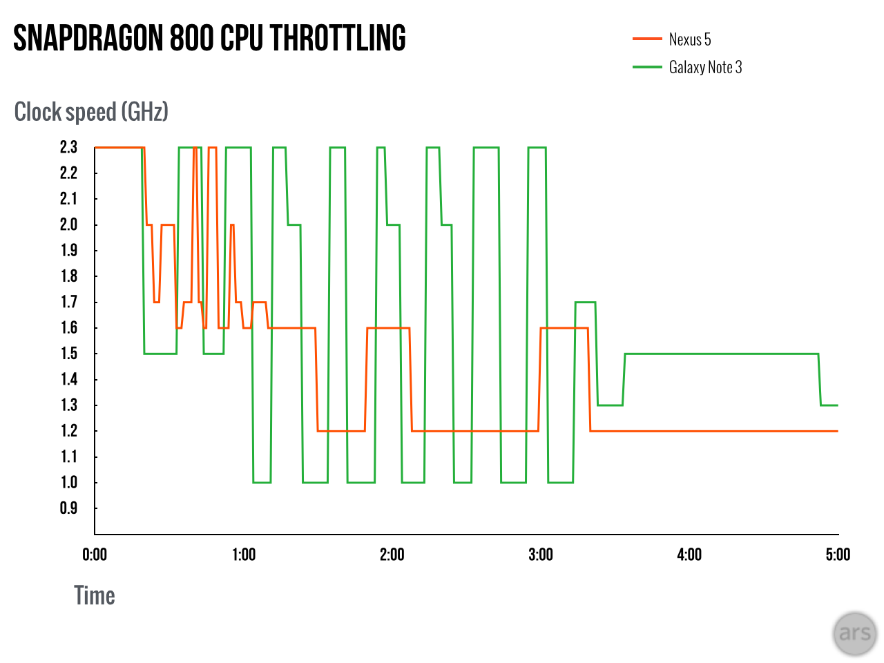 When benchmarks aren't enough: CPU performance in the ...