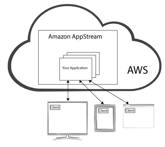Amazon AppStream, AWS' new video and content streaming platform.