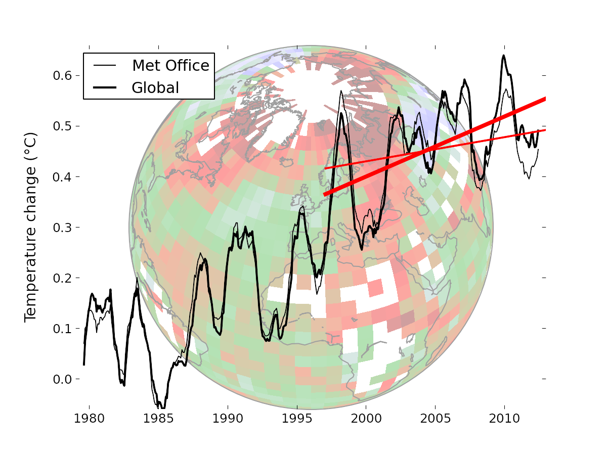 Thin lines show the HadCRUT4 average global surface temperature compared to the newly calculated global average using satellite data to help fill in gaps (thick lines). Red lines show trends for the period 1997-2012.