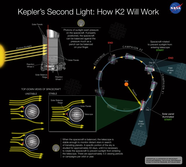 A graphical representation of the K2 mission. I'd recommend reading below before trying to interpret this image.