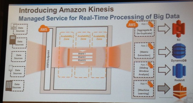 A slide from Amazon's Re:Invent conference describes Kinesis' architecture.