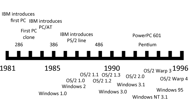 Timeline for Microsoft and IBM in the PC era.