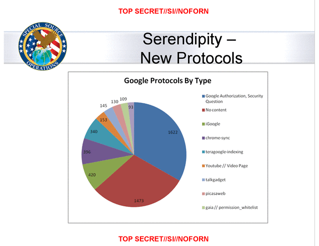 "An NSA slide showing the percentages of each Google protocol that was captured using ""Serendipity,"" a set of tools that mined Google's internal network data for information."