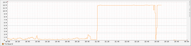 A graph showing the bandwidth of TorGuard's OpenVPN server in Germany during its first 24 hours in operation. The drop off at 23:00 is the result of the gateway being rebooted at that time.