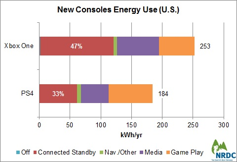 Environmental group offers mixed take on new consoles' energy use