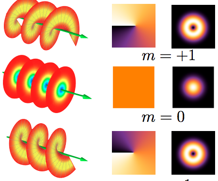 Three light beams with +1 (top), 0, and -1 (bottom) units of orbital angular momentum. Left shows the wavefronts (lines of constant phase). Middle shows how the phase varies across the beam. Right shows the beam intensity profile.