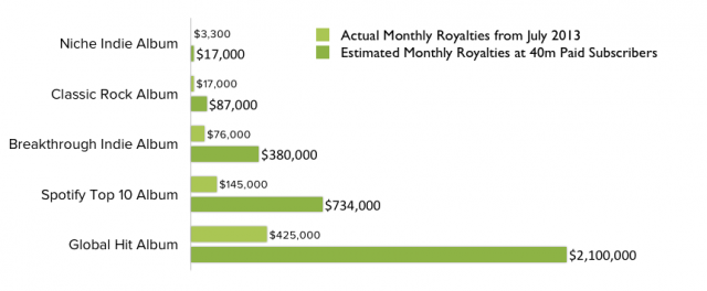 Payouts for different types of albums in July 2013, alongside what Spotify estimates it will be able to pay once it hits 40 million subscribers.