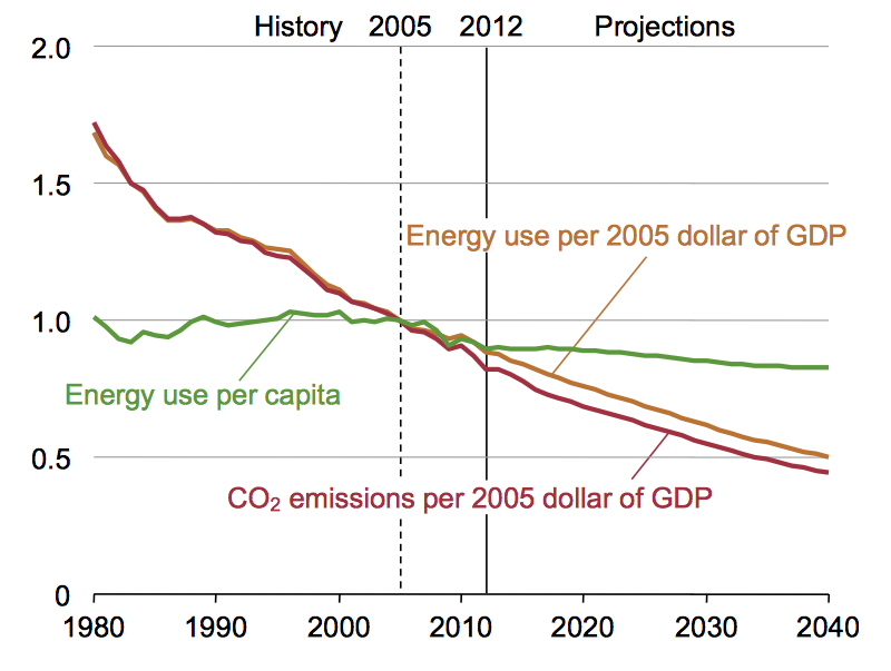 More money, less energy.