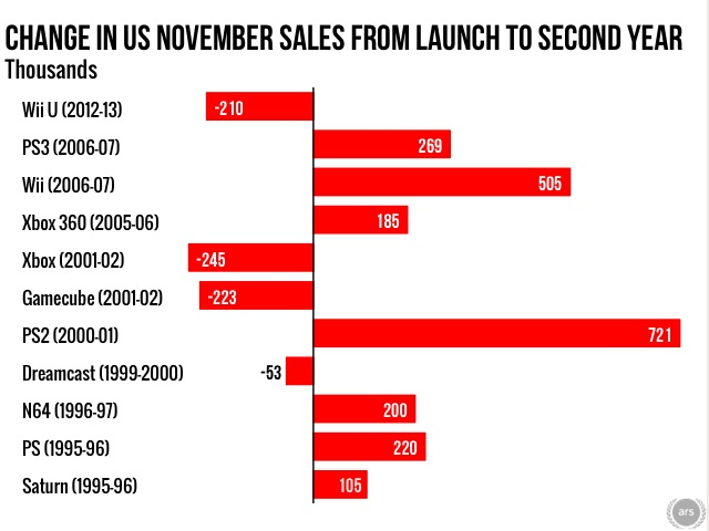 If a console can't sell better in its second November than its first, it's usually a bad sign. Source: NPD data culled from various online reports.