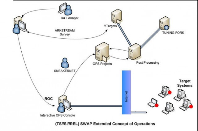 A diagram of an NSA BIOS-based attack, brought to you by sneakernet.