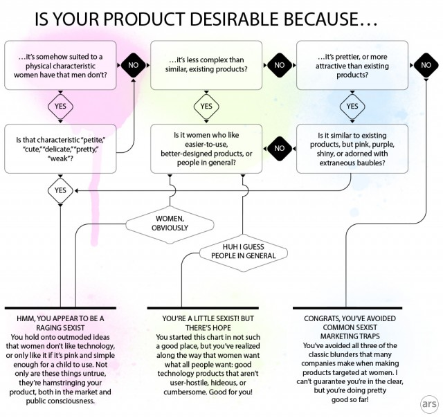 "Flowchart: How not to design a ""woman's"" tech product"