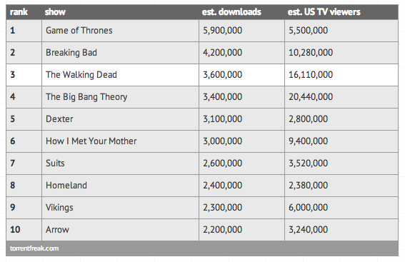 Game of Thrones illegal downloads exceed TV viewers for ...