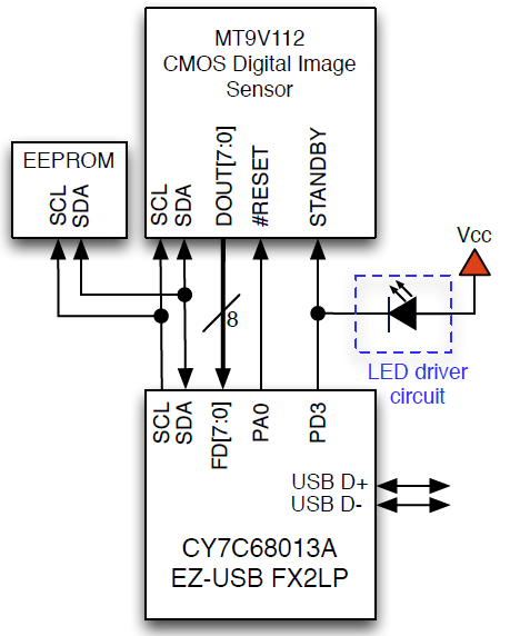 This diagram shows how one of the I/O pins of the controller is connected to both the standby pin of the imaging sensor and the indicator LED.