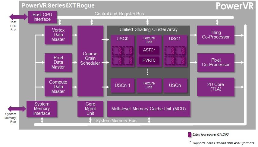 Imagination Technologies boosts mobile GPU speeds by 50% with Series 6XT