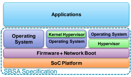 The dotted line shows which parts SBSA standardizes to create an ARM platform.