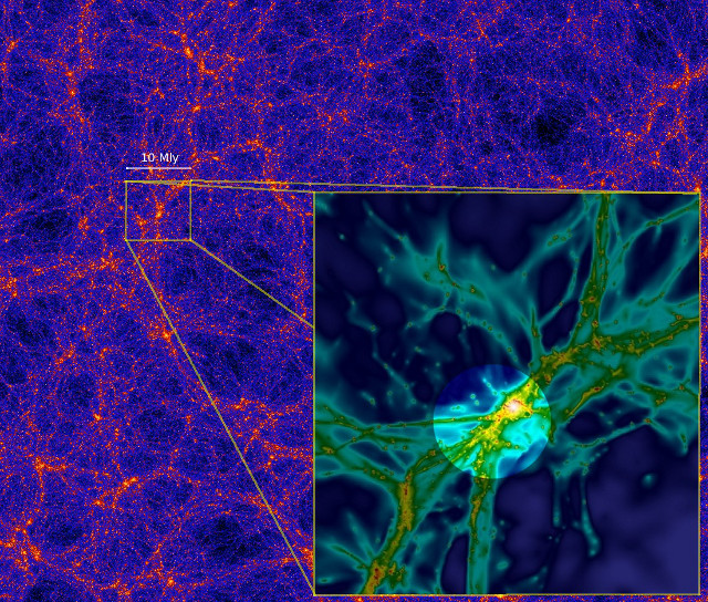 <p>The cosmic web as predicted by large-scale computer simulations. The brighter colors in this image indicate larger densities of dark matter, which form nodes and long filaments. The inset shows the region near a galaxy, similar to that of observed in the present study.