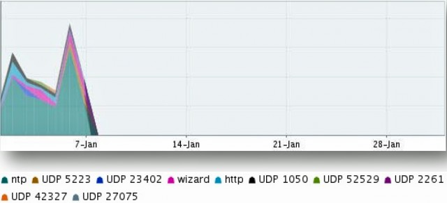 69 percent of all DDoS attack traffic by bit volume in the first week of January was the result of NTP reflection.