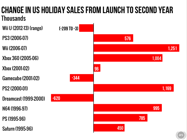Most consoles have seen a sales bump in their second holiday season. The Wii U did not. Data source: NPD reports culled from various online reports.