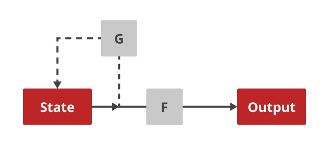 In this diagramF = SHA1and G = SHA1 + mix with XOR