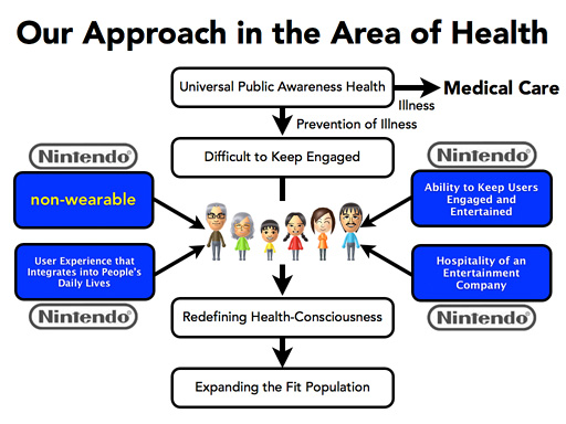 If you can follow this flow chart, you probably understand Nintendo's bold move into a new market better than us.
