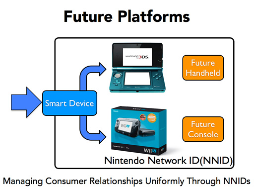 "A vague illustration of how Nintendo sees the future of its unified, hardware-agnostic ""platform."""