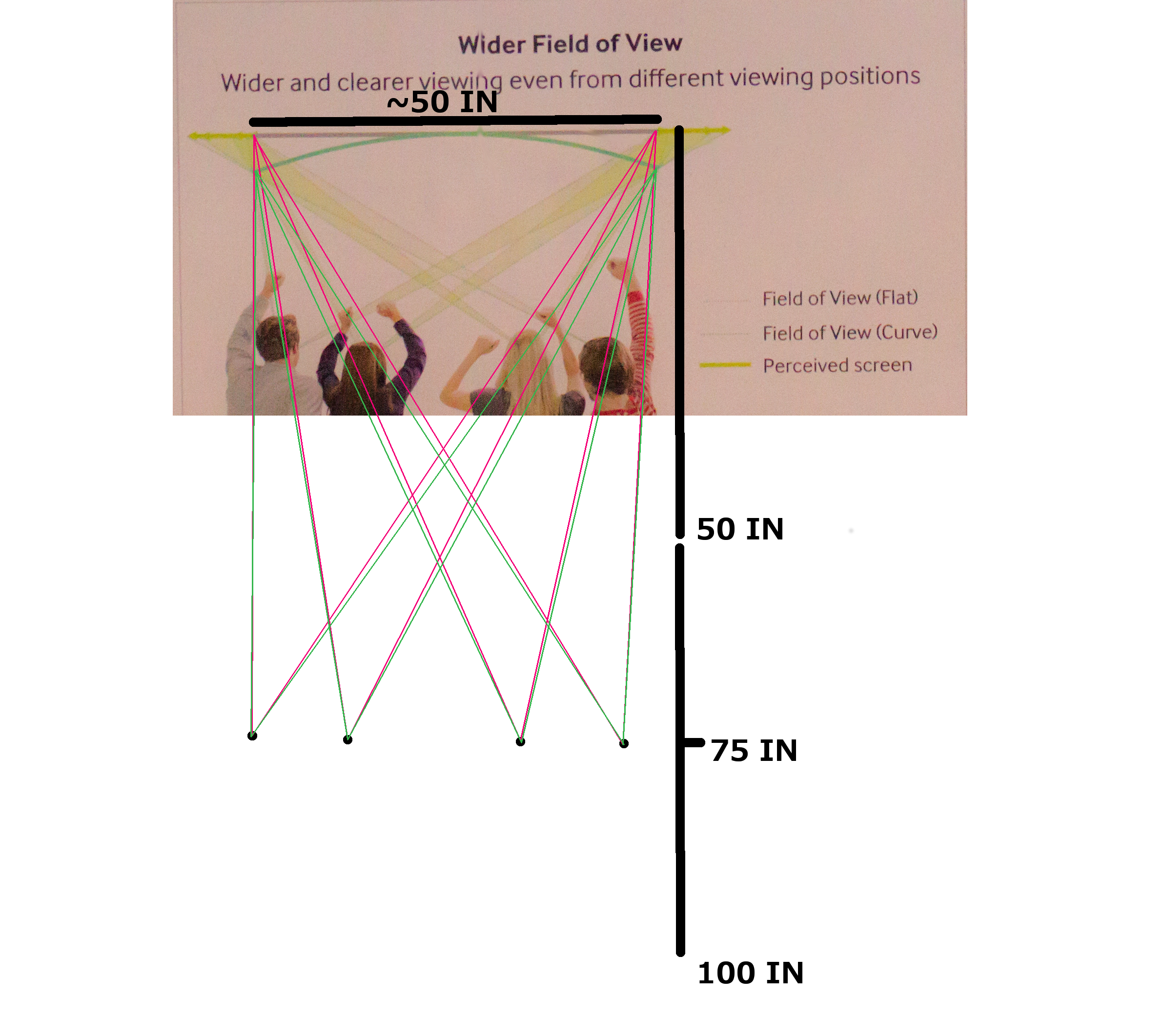 "The field of view effects at a six-foot viewing distance. The envelopes between the green and pink lines show the ""expansive"" effect of a curved screen."