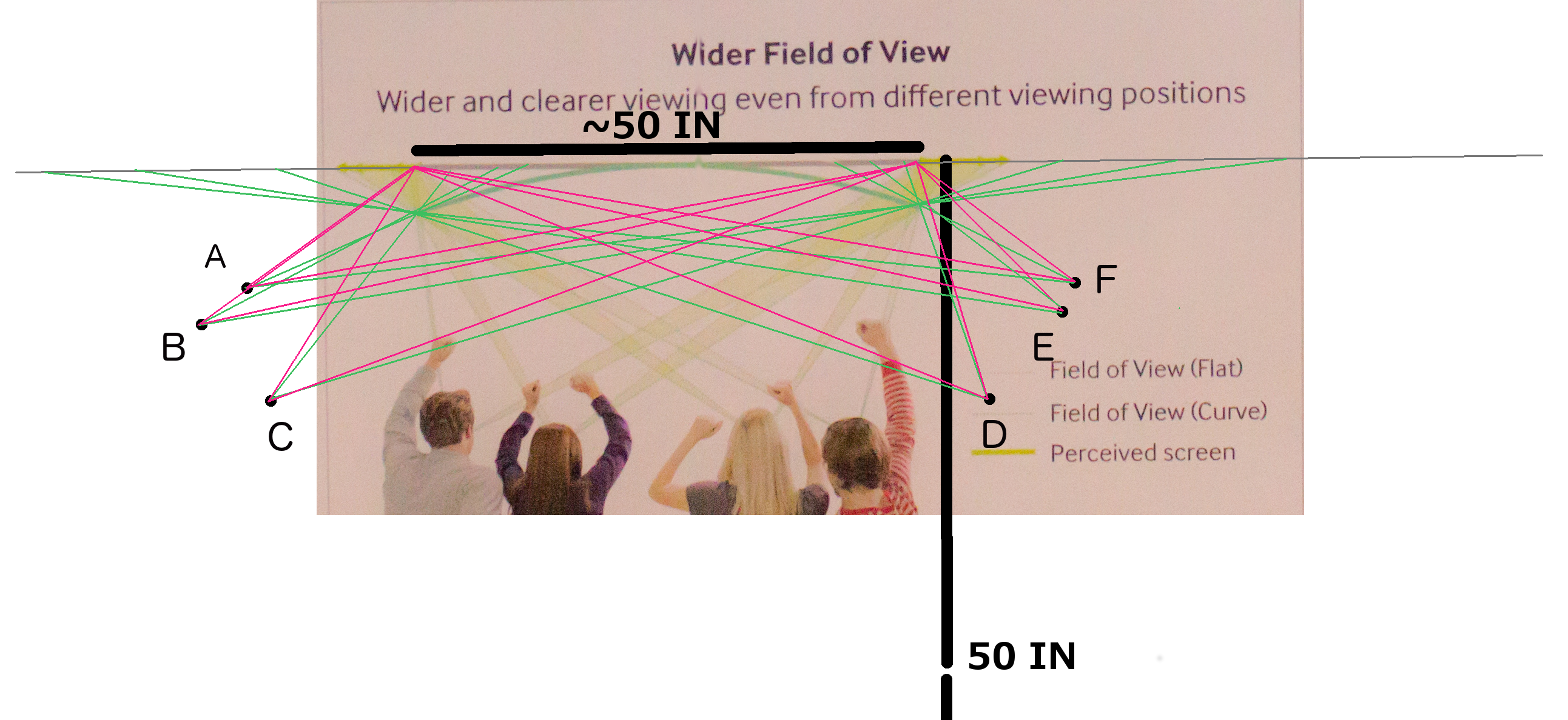 If you use Samsung's diagram trick and scooch people closer to the screen, the field-of-view problems with off-center viewing are a little easier to see. A, B, E, and F are cut off from their sides of the screen.