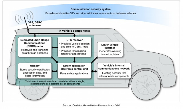 The many components of V2V communications systems.
