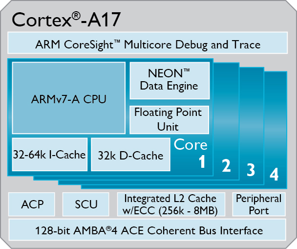 ARM's new Cortex A17 will power midrange devices in 2015