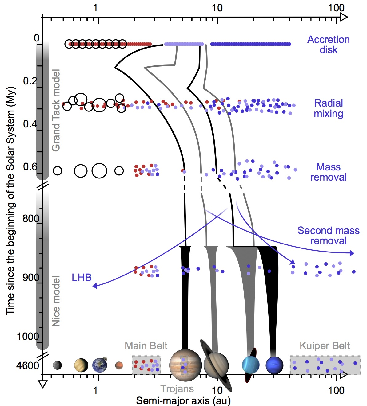 The early Solar System saw the giant planets move inward (top), scrambling the asteroid belt before shifting to their current orbits (bottom) about 800 million years after planet formation started.