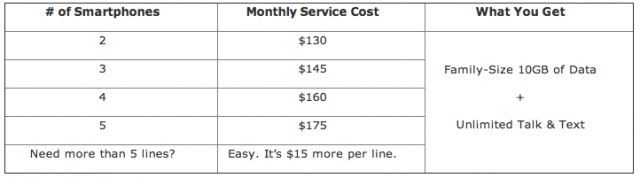 AT&T's new Mobile Share Family Value Plan. These monthly costs don't include what you'll pay for the phones you use.