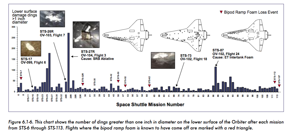 space shuttle columbia accident investigation report - photo #9
