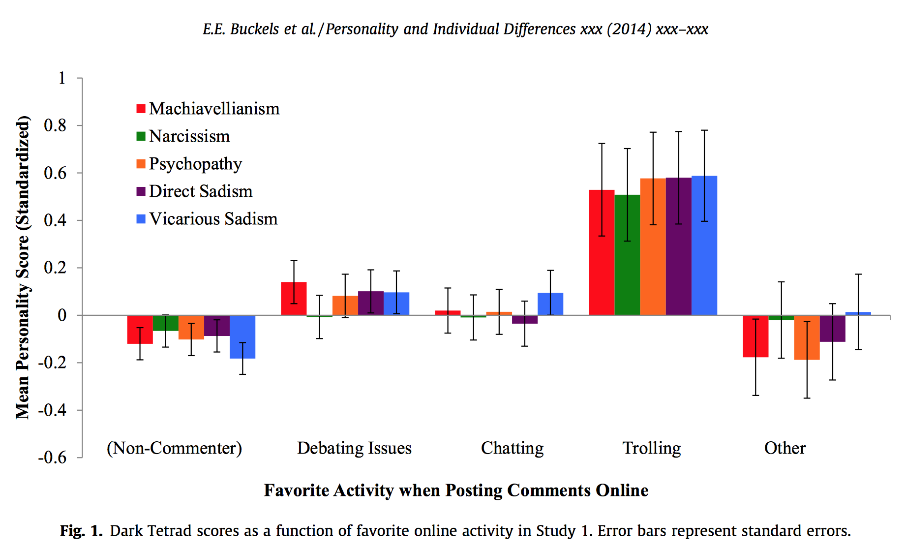 Those who like trolling also rank highest on the Dark Tetrad traits.