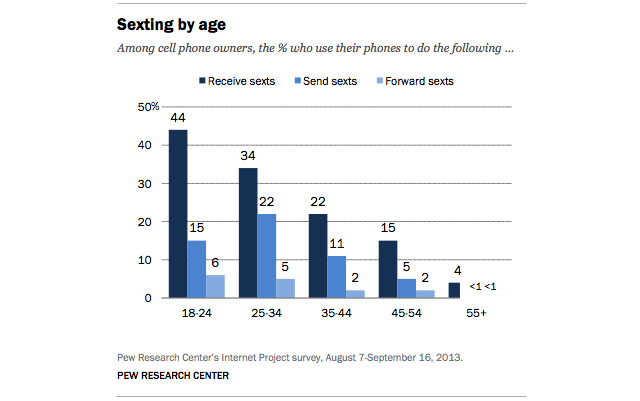 Sexting behaviors across age groups. The results vary significantly from other studies, suggesting some underreporting happening. Given the taboo nature of sexting, this is not surprising.