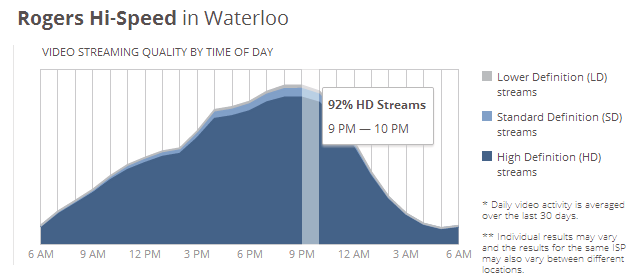YouTube speed results for Rogers in Waterloo, Ontario. Results are not available in all locations yet.