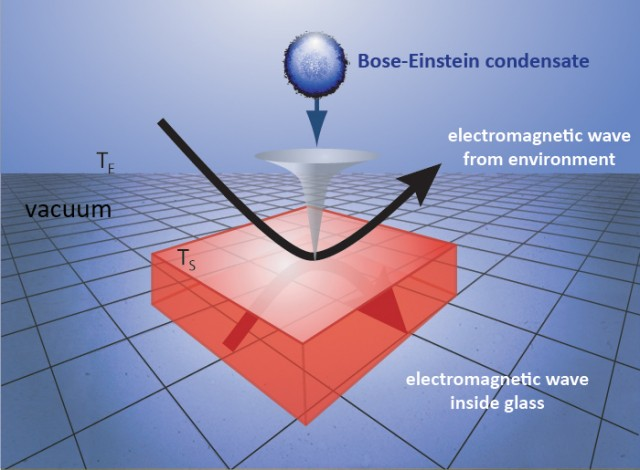 Bouncing Bose Einstein condensate measures tiny surface forces