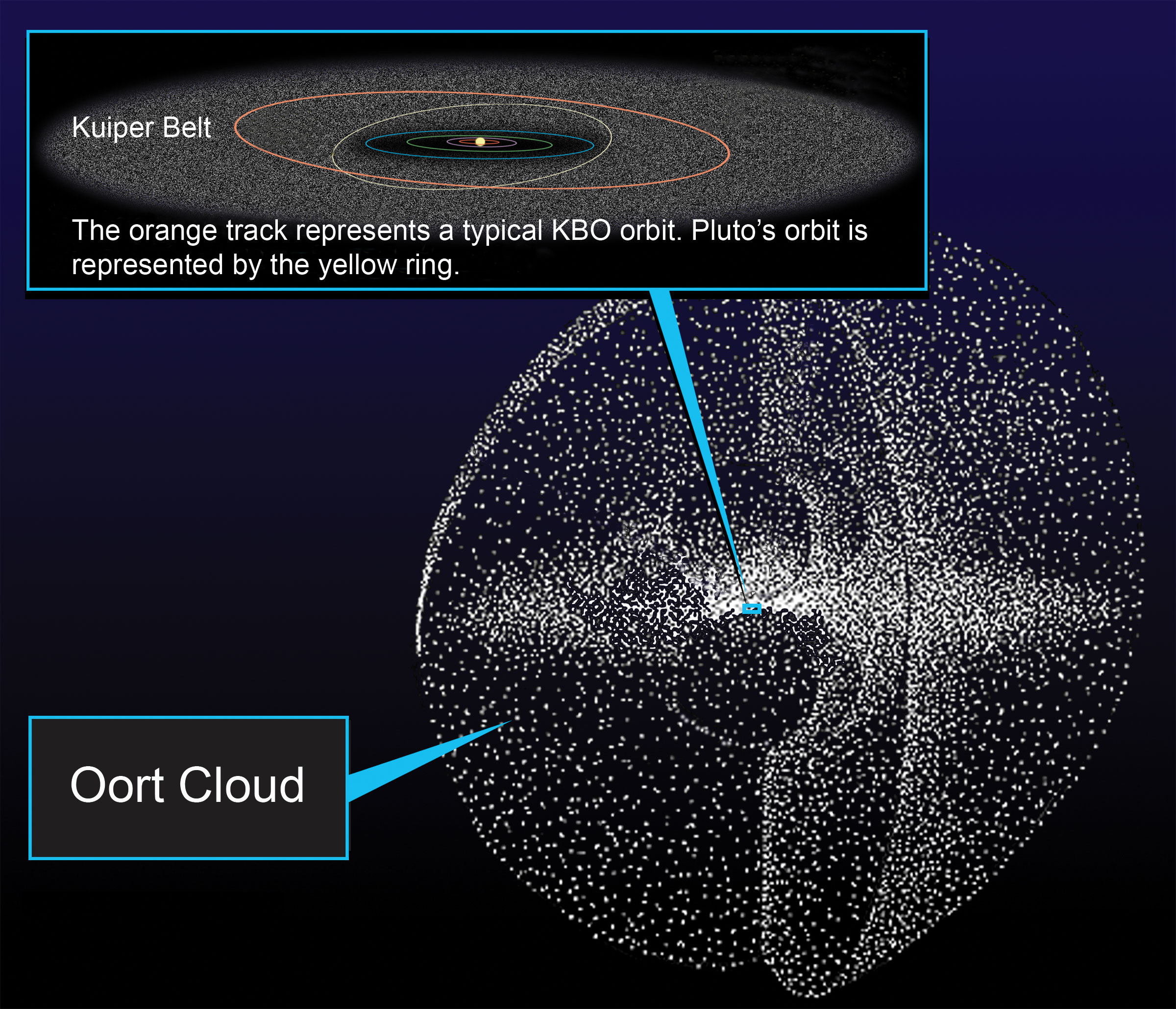 The Oort Cloud expands from a narrow belt on its inner edge into a large sphere farther from the Sun.