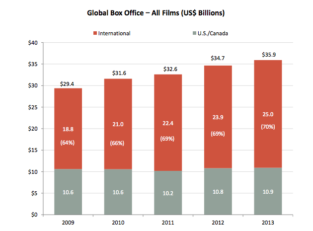 Global Box Office—All Films (US $ Billions).