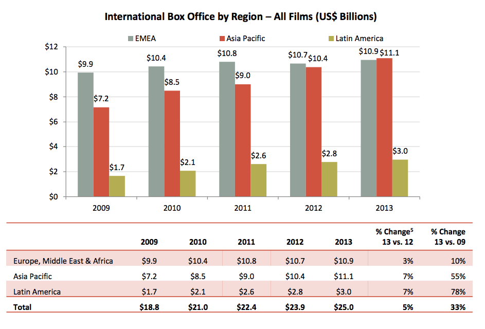 International Box Office By Region—All Films (US $ Billions).
