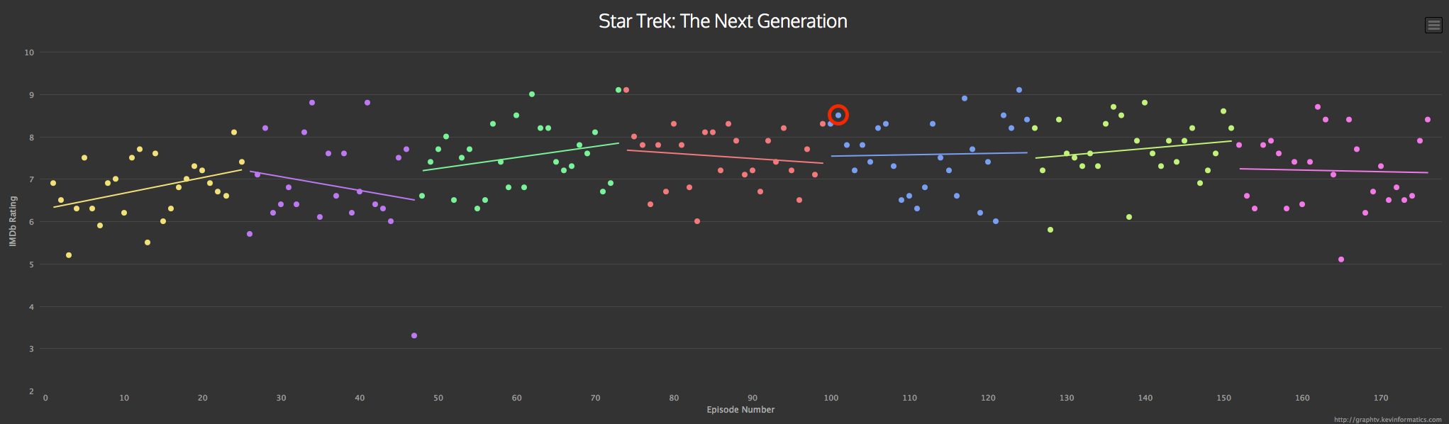 """Science (and IMDB) show that """"Darmok"""" is not a bad Star Trek: TNG ..."""