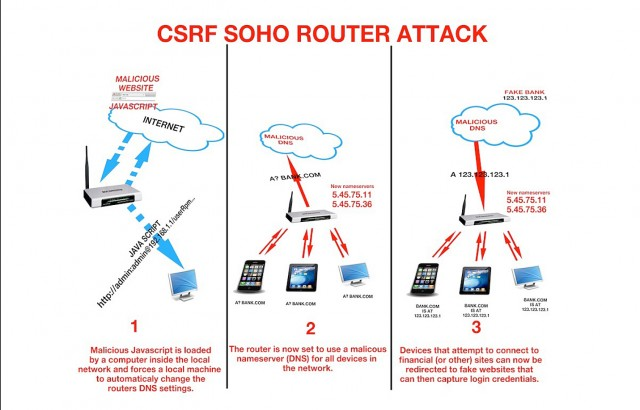 Three phases of an attack that changes a router's DNS settings by  exploiting a cross-site request vulnerability in the device's Web interface.