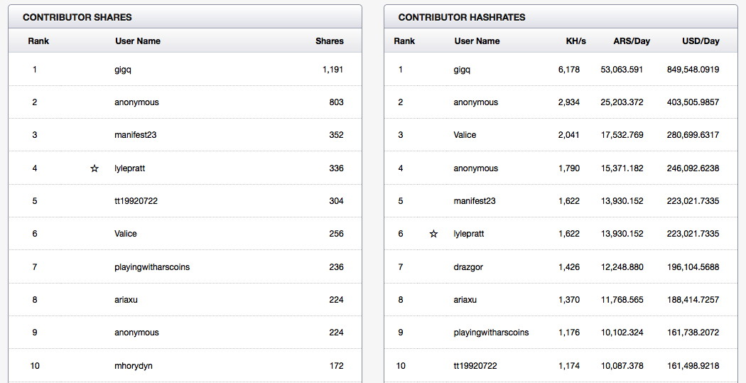 The Arscoin leaderboard, as of 3:50pm CT on March 5, 2014.