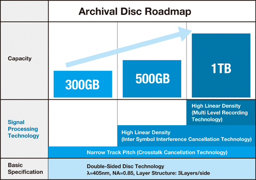 There are plans to scale the format's capacity from 300GB in 2015 to 1TB at some point in the future.