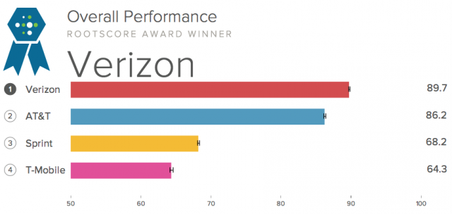 Verizon has most reliable cellular network in test, AT&T has the fastest