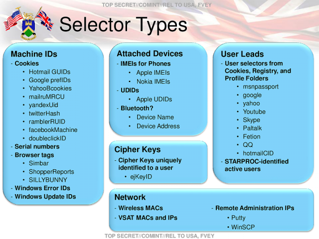 "A leaked NSA slide reveals a few of the many ""selectors"" that the agency can use to pluck data from a specific person or device out of the massive Internet data stream. Note the use of various unique cookies and cell phone IDs."